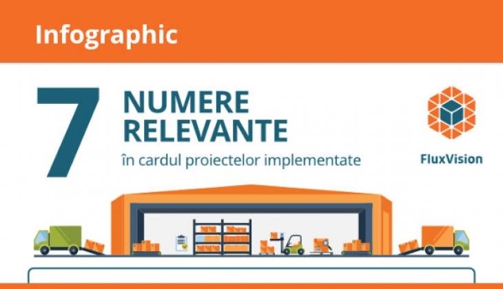 Infografic – 7 Numere relevante în cadrul proiectelor de implementare FluxVision WMS
